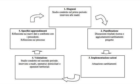 """(Da Prezza in Arcidiacono & Marta 2008)  Rappresentazione del percorso di ricerca che comprende i  due studi sul rapporto fra le madri e le operatrici domiciliari nel progetto """"Raggiungere gli irraggiungibili"""" seguendo lo schema del processo ciclico dell'action-research, proposto da Susman (1983)."""