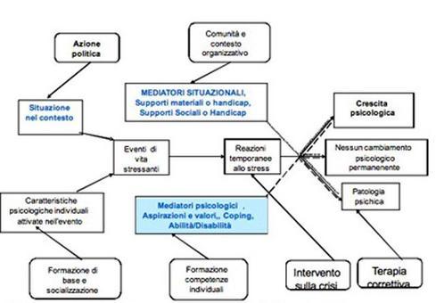 Da Perkins: boxA. Modello del processo dove il modello psicosociale induce psicopatologia e alcune concezioni di come contrastare tale processo. (da Dohrenwend, 1978)