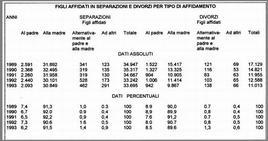 Esempio di dati in forma tabellare
