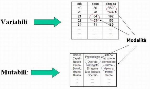 Esempi di caratteri statistici