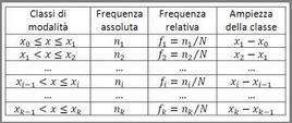 Distribuzione di frequenza in classi