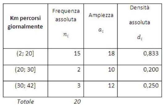 Esempi di distribuzione di frequenza in classi