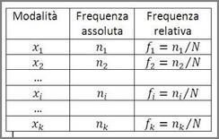 Distribuzione di frequenza per variabili discrete