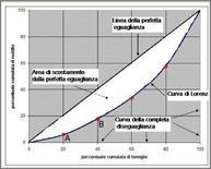 Curva di Lorenz