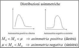 Distribuzioni asimmetriche