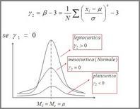 Indice di curtosi centrato rispetto alla normale