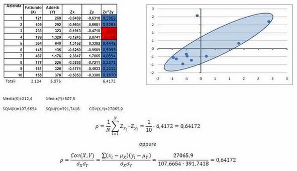 Coefficiente di correlazione della distribuzione unitaria della variabile doppia (X,Y)