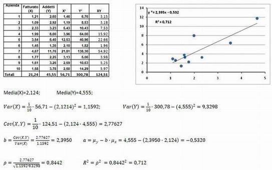 """Esempio di interpolazione della distribuzione doppia """"Fatturato – Addetti"""""""