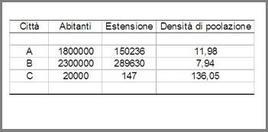 Esempi rapporti di densità