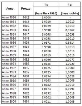 Numeri indice a base fissa e mobile di una serie temporale di prezzi.