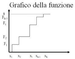 Grafico della funzione di ripartizione empirica
