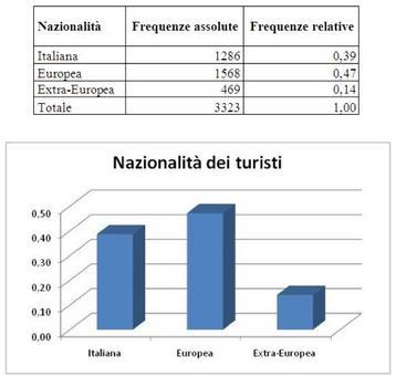 Rappresentazione tabellare e grafica della distribuzione della nazionalità . Fonte: Risorsa Turismo, 2008