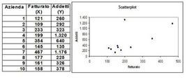 """Scatterplot della distribuzione unitaria della variabile doppia (X,Y) """"fatturato e addetti"""""""