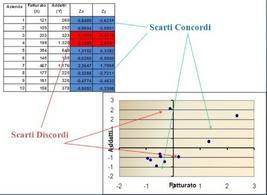 Esempio di diagramma a dispersione con valori standard