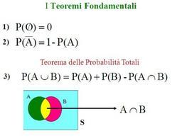 Teoremi della probabilità
