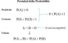 Postulati della probabilità