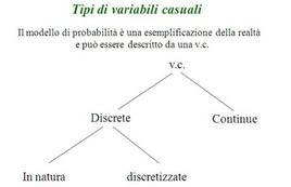 Tipologia di variabili casuali