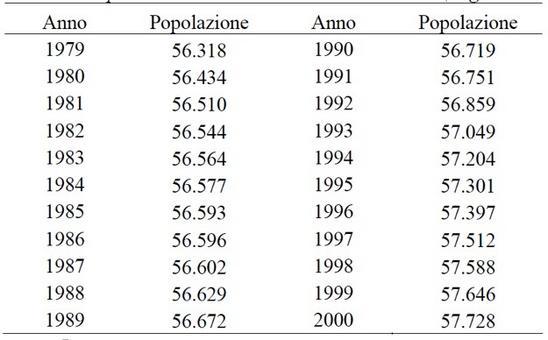Popolazione residente in Italia dal 1979 al 2000 (misurazione effettuata a metà anno) (Fonte ISTAT)