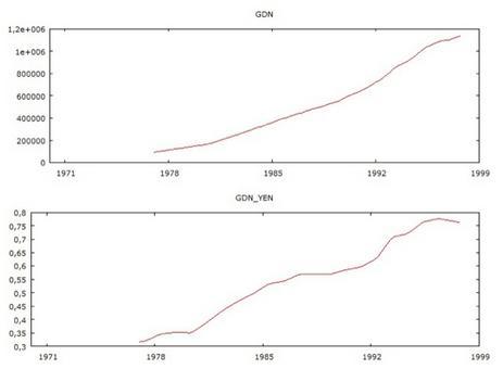 Serie storica trimestrale del debito pubblico (in alto) e del rapporto debito pubblico/PIL dell'area Euro dal 1977 al 1998 (Fonte: Area Wide Model dataset by G. Fagan, J. Henry and R. Mestre)