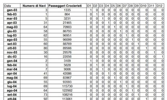 Come si può vedere in tabella per tute le osservazioni relative al mese di gennaio la variabile D1 assume valore 1, così come D2 per quelle di febbraio, ecc.