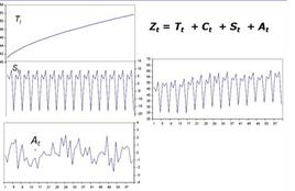Esempio di una serie trimestrale a componenti additive (il ciclo si ritiene assente)