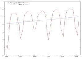 Serie del traffico passeggeri del porto di Napoli (dal 2001 al 2008). In blu si ripota la componente trend. (la serie è espressa in forma logaritmica)