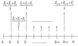 Calcolo della media mobile di ordine 3