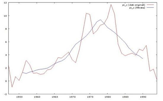 Serie annuale del tasso di inflazione in Canada dal 1950 al 2000. In blu si riporta la stima della componente trend con un metodo a media mobile di ordine 9
