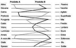 Esempio del profilo di due prodotti.