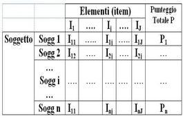 Tabella dei punteggi della scala.