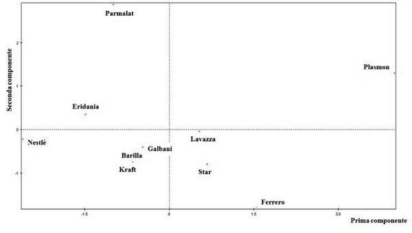 La rappresentazione grafica: il primo piano fattoriale delle unità (formato dalla prima e dalla seconda componente).
