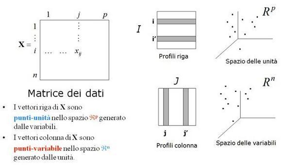 Lettura geometrica della matrice dei dati.