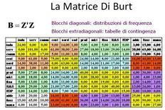 Esempio di matrice di Burt con frequenze assolute.