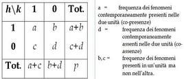 Tabella di presenza/assenza per le unità h e k.