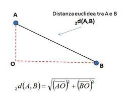 Distanza euclidea in uno spazio bidimensioanle.