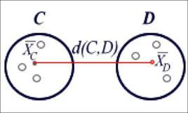 Metodo del centroide.