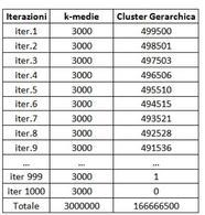 Comparazione tra metodi: G=3 e n=1000.