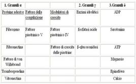 Granuli piastrinici