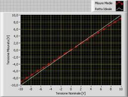 Grafico tensione nominale/misurata