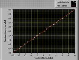 Grafico tensione nominale/compensata