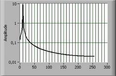 Dominio delle frequenze