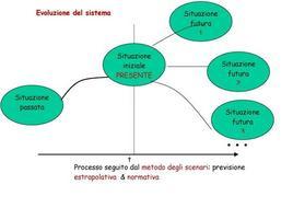 """Rappresentazione del metodo previsivo degli """"scenari"""""""