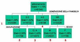 Albero di segmentazione con l'algoritmo CHAID