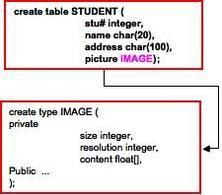OODBMS:  un semplice esempio di struttura.