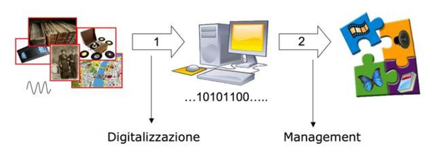 Fasi dell'era digitale.