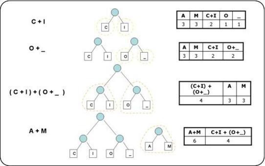 Fase 2: Raggruppamenti coppie con frequenza minore.