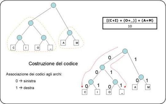 FASE 3: Costruzione del codice.