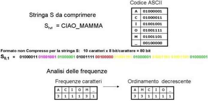 Compressione: Fase 1, analisi delle frequenze.