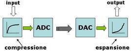 Schema della tecnica di companding.