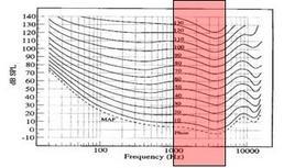 Sensibilità uditiva in funzione della frequenza (db). Fonte: immagine modificata da  Sensibilità uditiva
